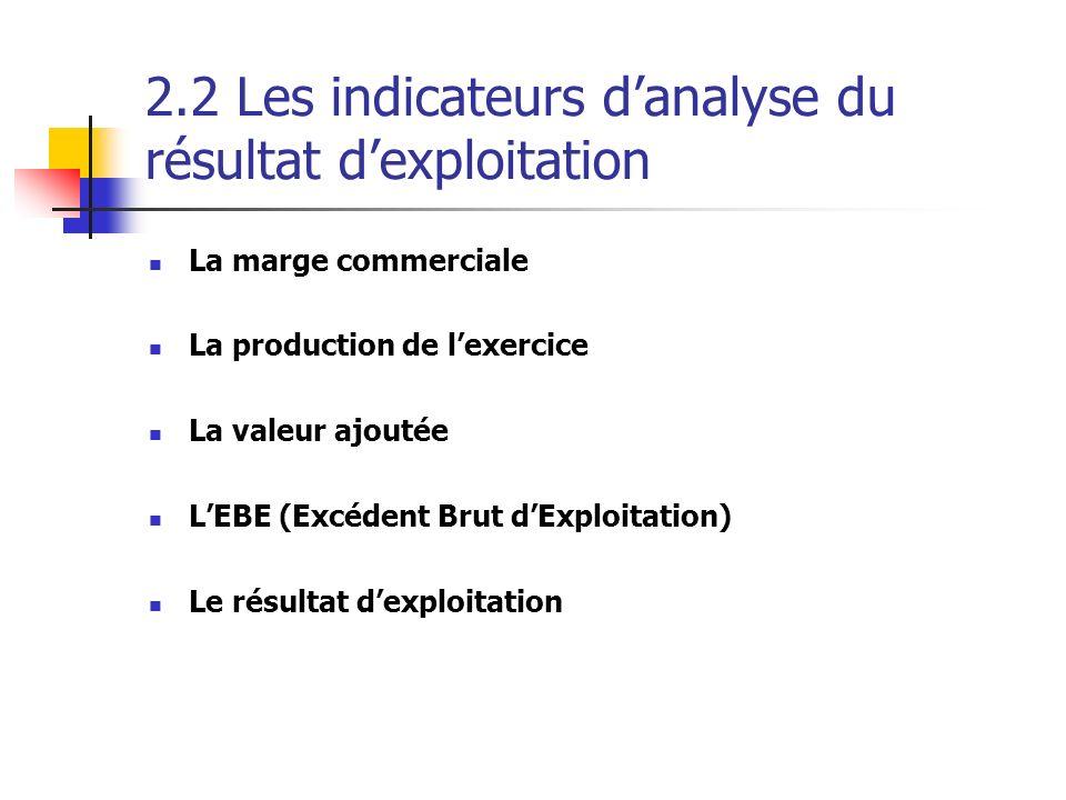 2.2 Les indicateurs d'analyse du résultat d'exploitation