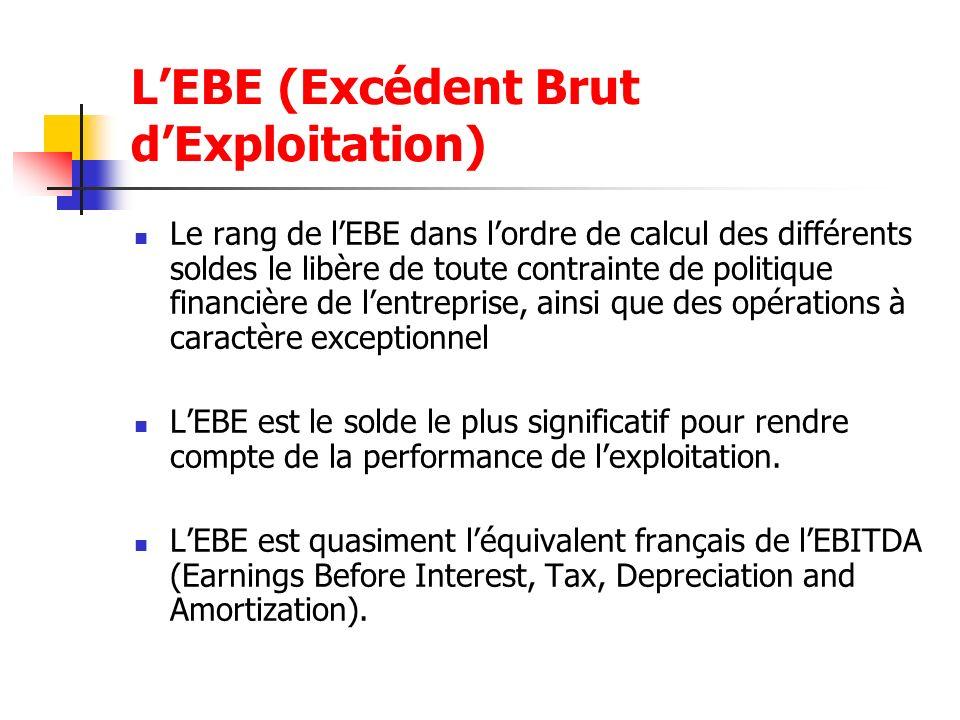 L'EBE (Excédent Brut d'Exploitation)