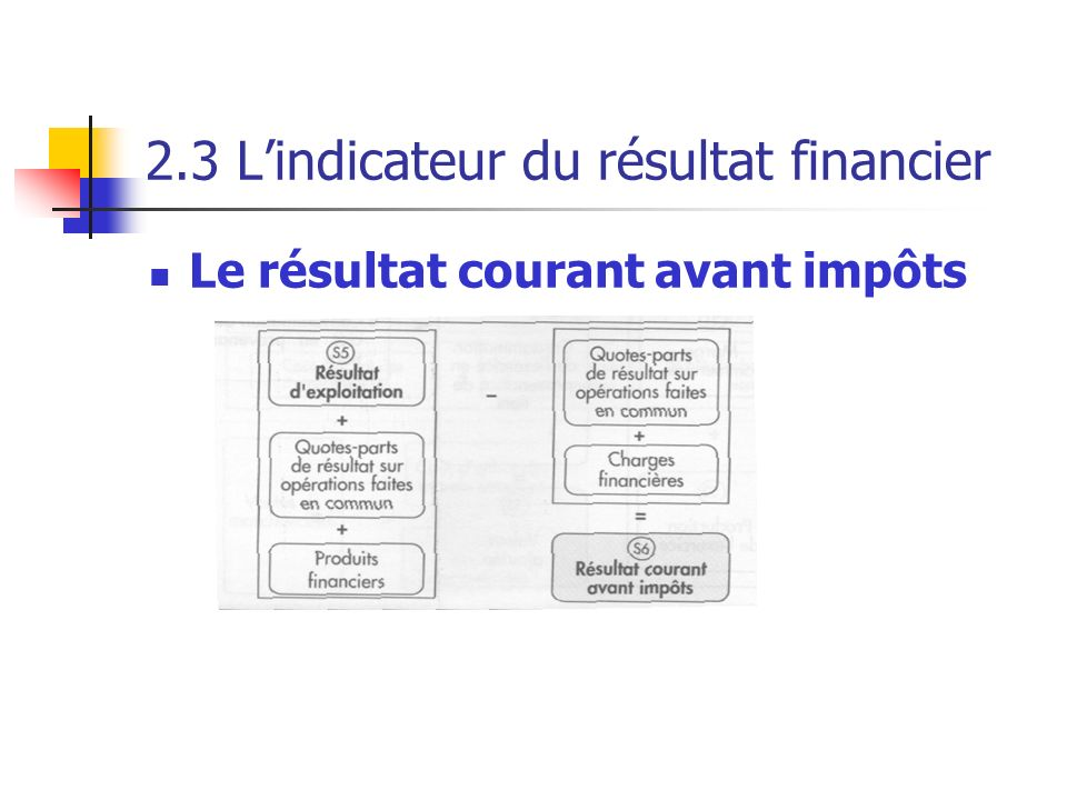 2.3 L'indicateur du résultat financier