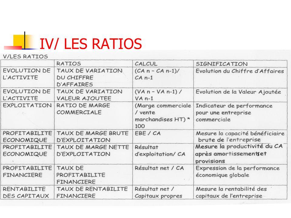 IV/ LES RATIOS
