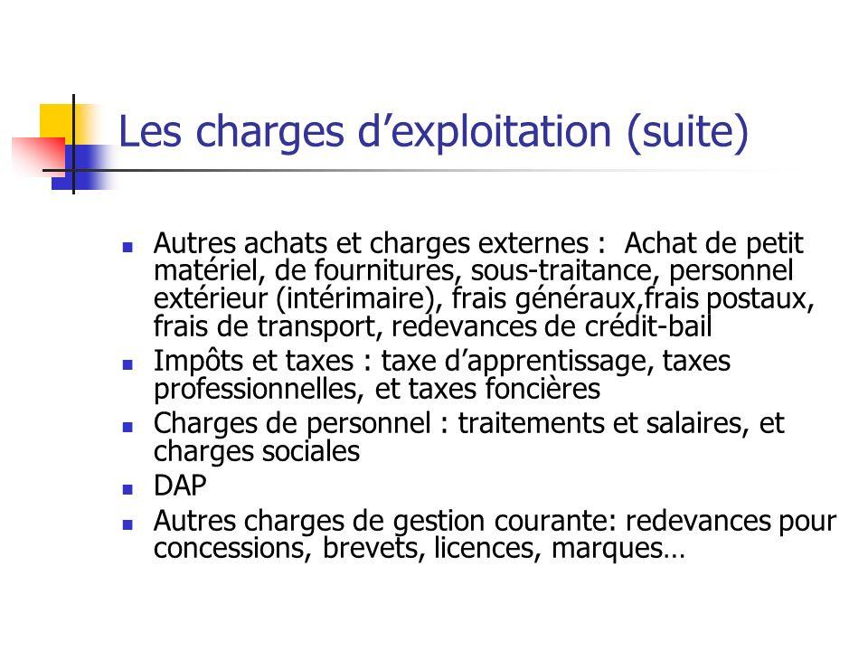 Les charges d'exploitation (suite)