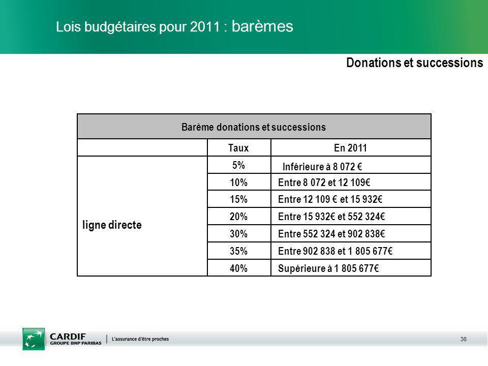 Lois budgétaires pour 2011 : barèmes