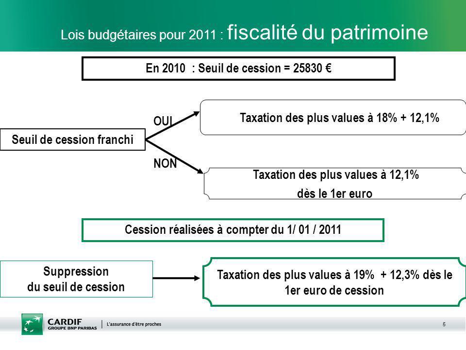 Lois budgétaires pour 2011 : fiscalité du patrimoine