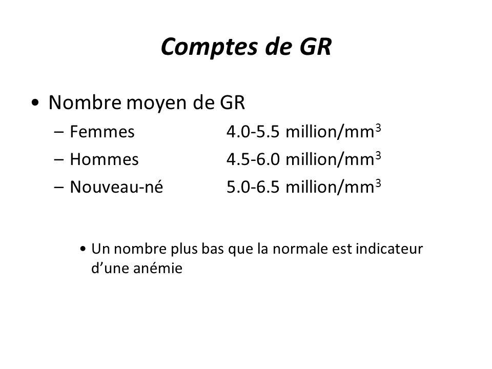 Comptes de GR Nombre moyen de GR Femmes 4.0-5.5 million/mm3