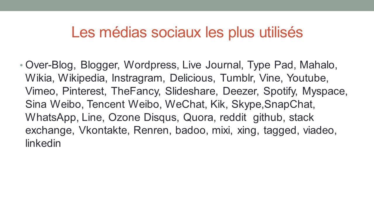 Les médias sociaux les plus utilisés