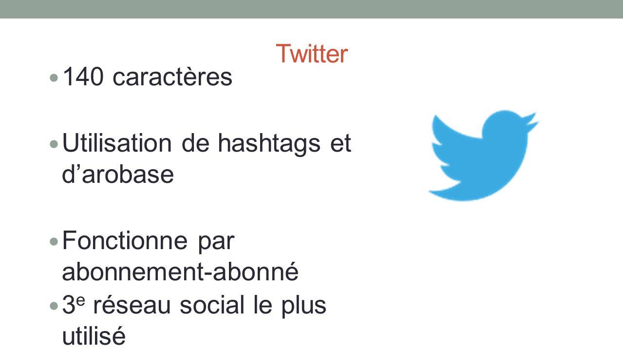 140 caractères Utilisation de hashtags et d'arobase. Fonctionne par abonnement-abonné. 3e réseau social le plus utilisé.