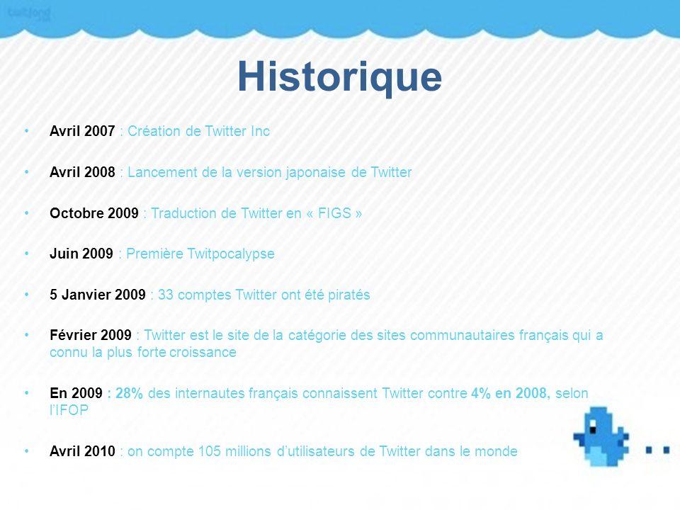 Historique Avril 2007 : Création de Twitter Inc