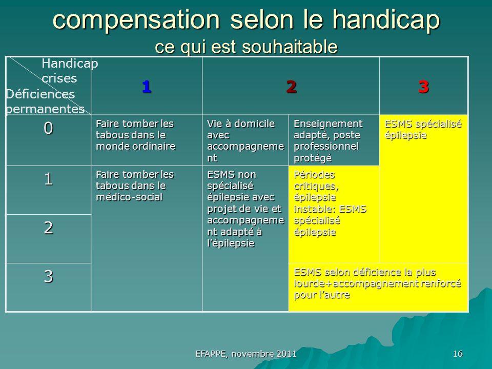 compensation selon le handicap ce qui est souhaitable