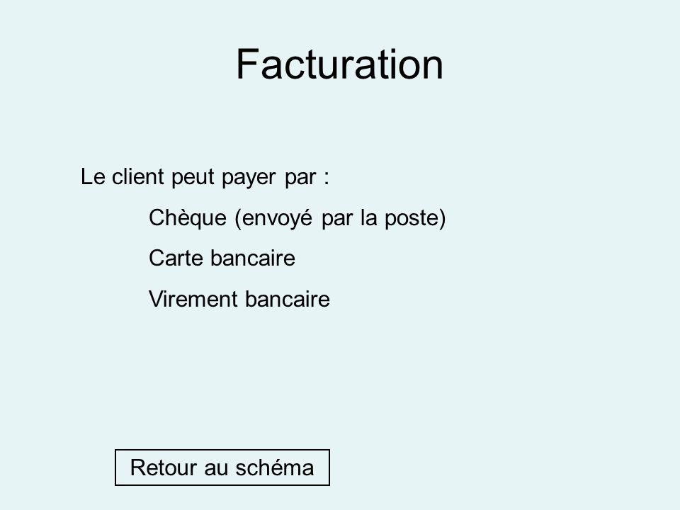 Facturation Le client peut payer par : Chèque (envoyé par la poste)