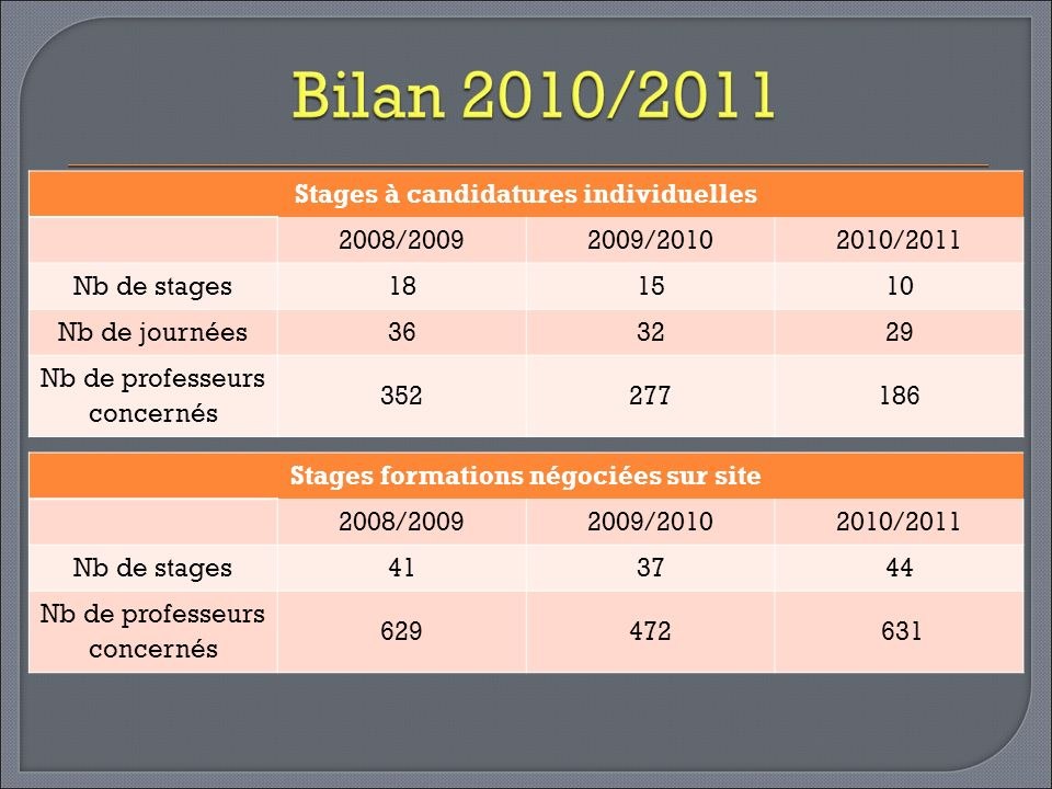 Stages à candidatures individuelles 2008/2009 2009/2010 2010/2011
