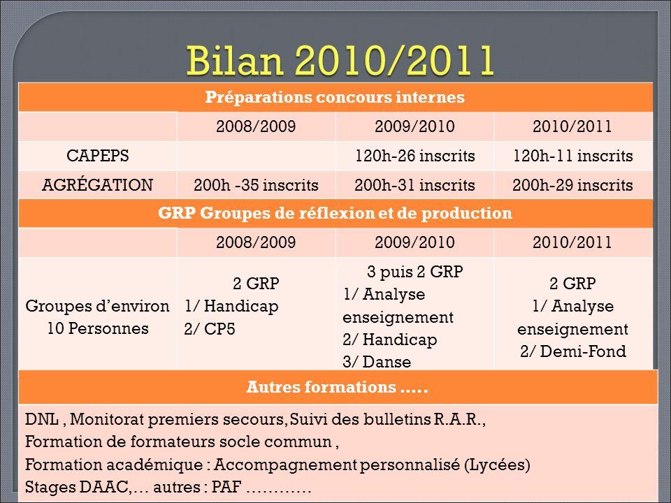Préparations concours internes 2008/2009 2009/2010 2010/2011 CAPEPS
