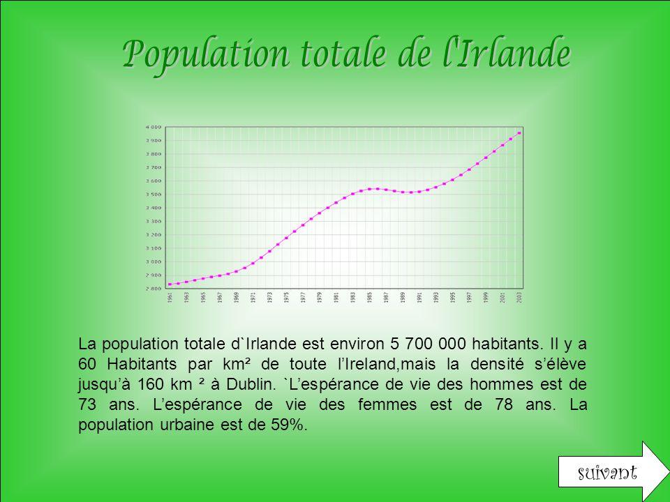 Population totale de l Irlande