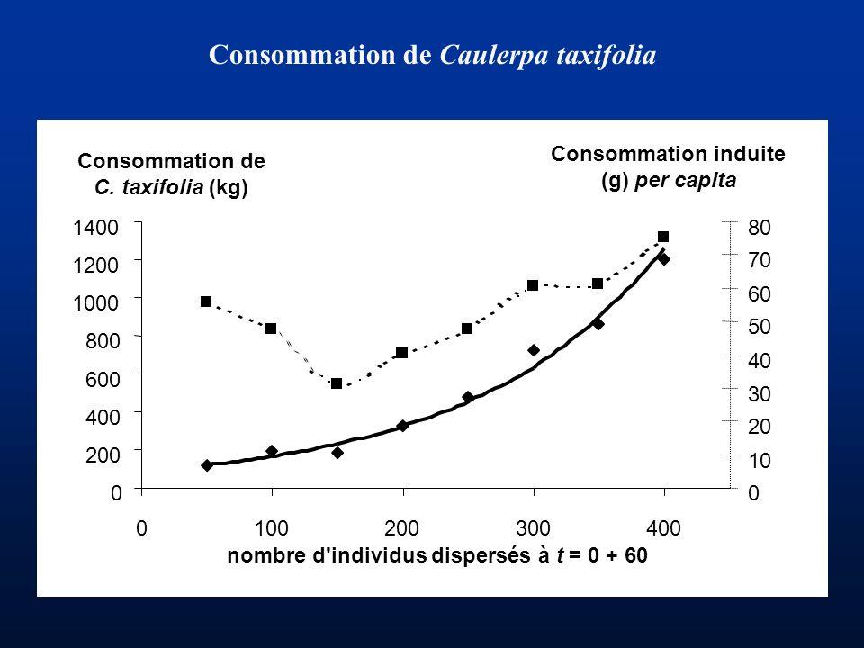 Consommation de Caulerpa taxifolia