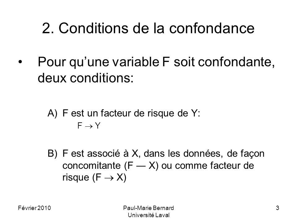 2. Conditions de la confondance