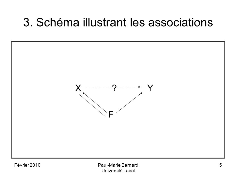 3. Schéma illustrant les associations
