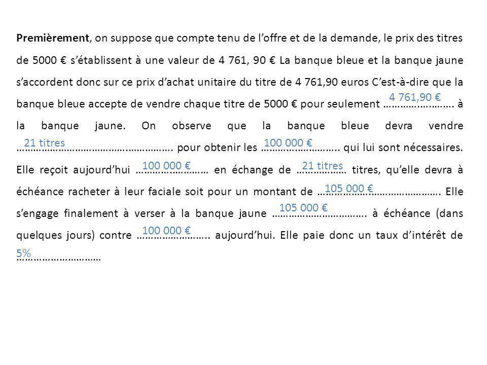 Premièrement, on suppose que compte tenu de l'offre et de la demande, le prix des titres de 5000 € s'établissent à une valeur de 4 761, 90 € La banque bleue et la banque jaune s'accordent donc sur ce prix d'achat unitaire du titre de 4 761,90 euros C'est-à-dire que la banque bleue accepte de vendre chaque titre de 5000 € pour seulement ………….…..……. à la banque jaune. On observe que la banque bleue devra vendre ………………………………….……………. pour obtenir les …………..………….. qui lui sont nécessaires. Elle reçoit aujourd'hui …………..………… en échange de ……………… titres, qu'elle devra à échéance racheter à leur faciale soit pour un montant de ……………….……………………. Elle s'engage finalement à verser à la banque jaune ……………………………. à échéance (dans quelques jours) contre …………………….. aujourd'hui. Elle paie donc un taux d'intérêt de …………………………