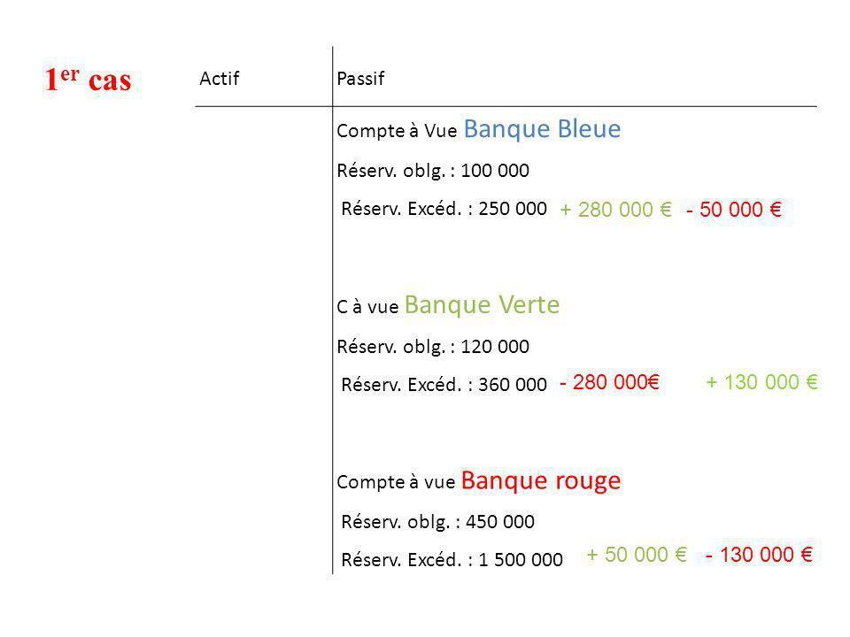 1er cas Actif Passif Compte à Vue Banque Bleue Réserv. oblg. : 100 000