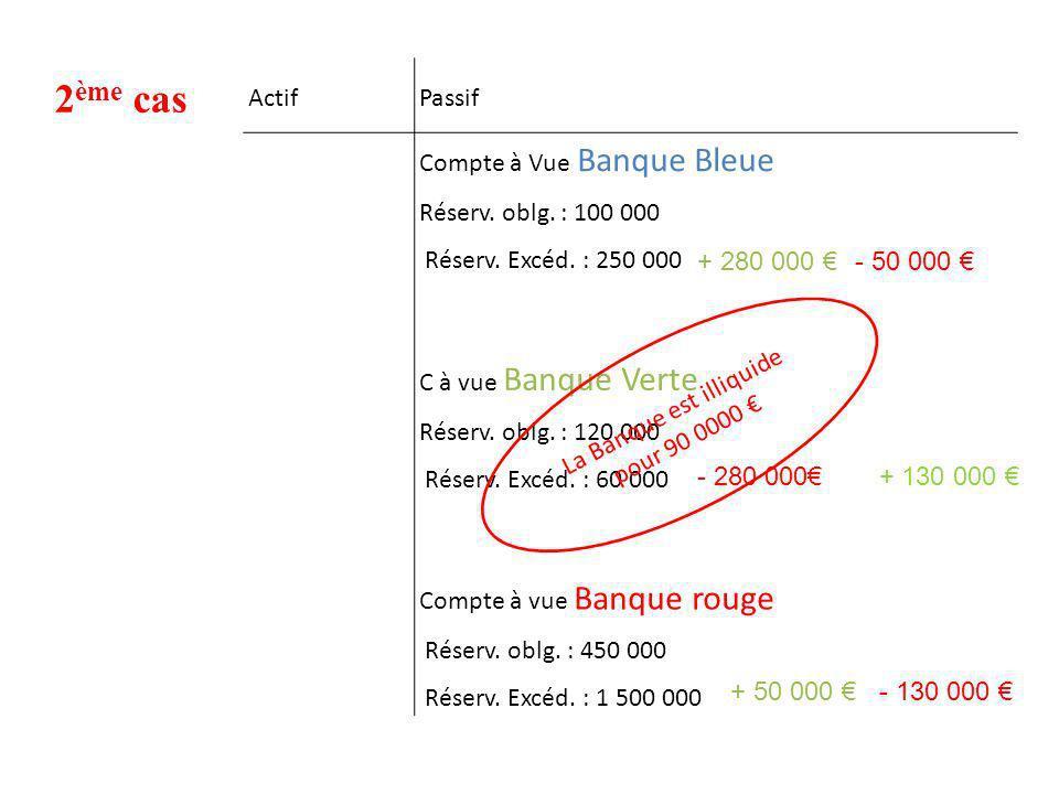 La Banque est illiquide pour 90 0000 €