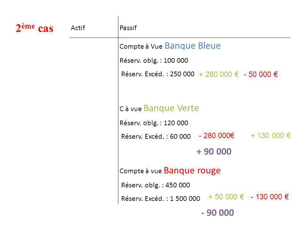 2ème cas + 90 000 - 90 000 Actif Passif Compte à Vue Banque Bleue