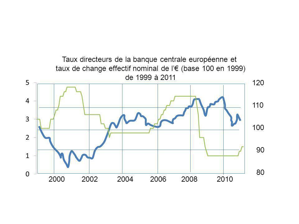 Taux directeurs de la banque centrale européenne et