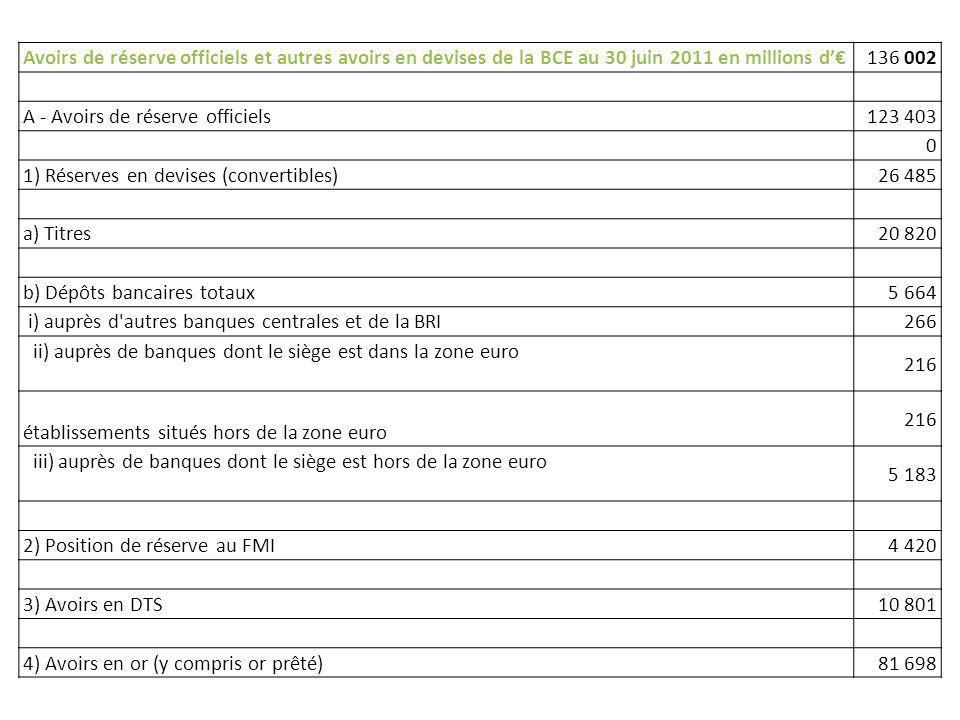 Avoirs de réserve officiels et autres avoirs en devises de la BCE au 30 juin 2011 en millions d'€