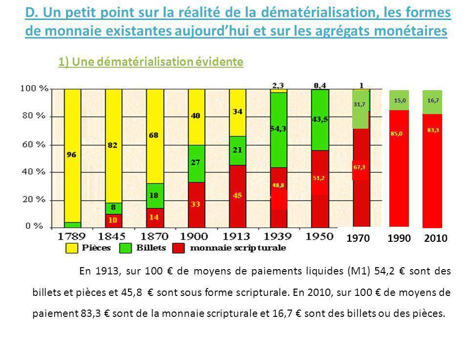 D. Un petit point sur la réalité de la dématérialisation, les formes de monnaie existantes aujourd'hui et sur les agrégats monétaires