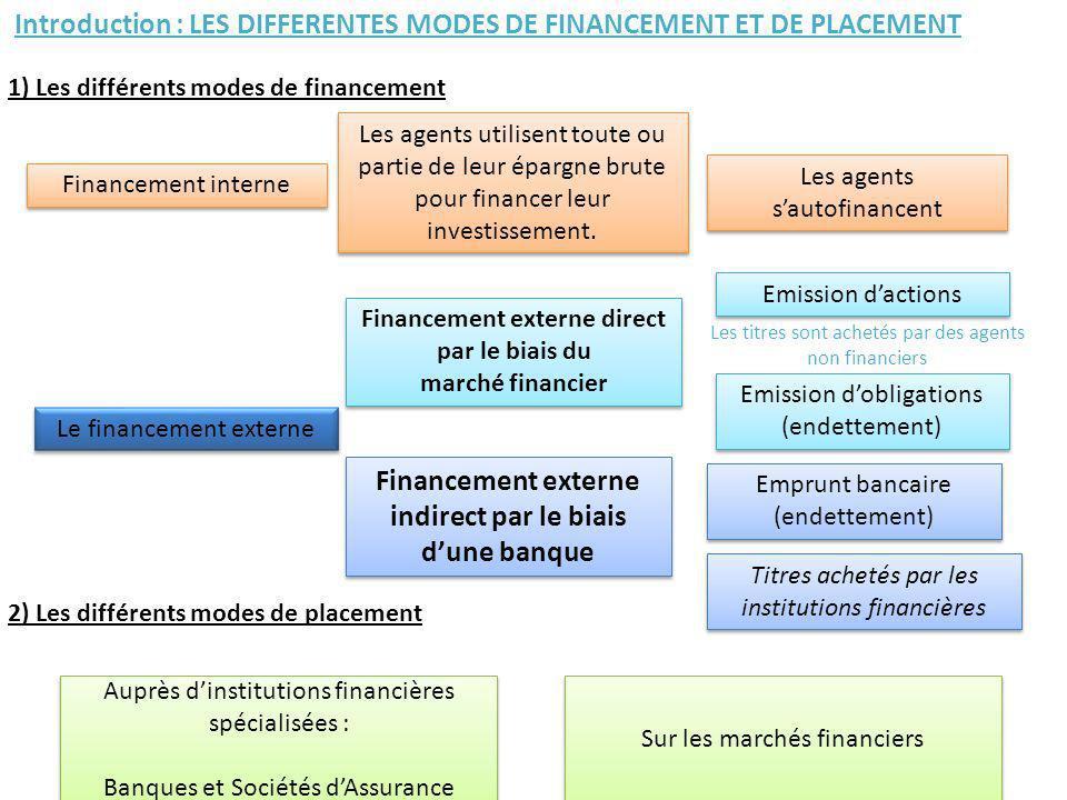 Financement externe indirect par le biais d'une banque