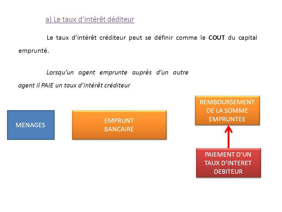 TAUX D'INTERET DEBITEUR