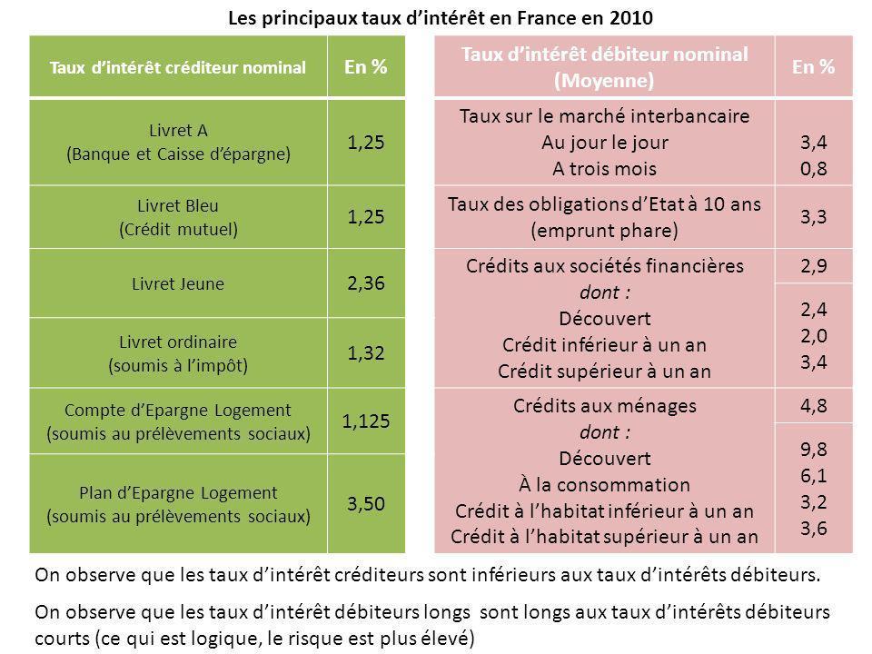 Les principaux taux d'intérêt en France en 2010 En %