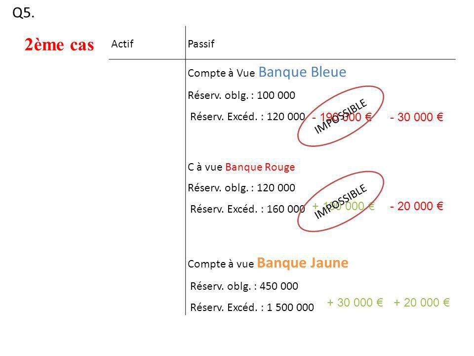 2ème cas Q5. Actif Passif Compte à Vue Banque Bleue