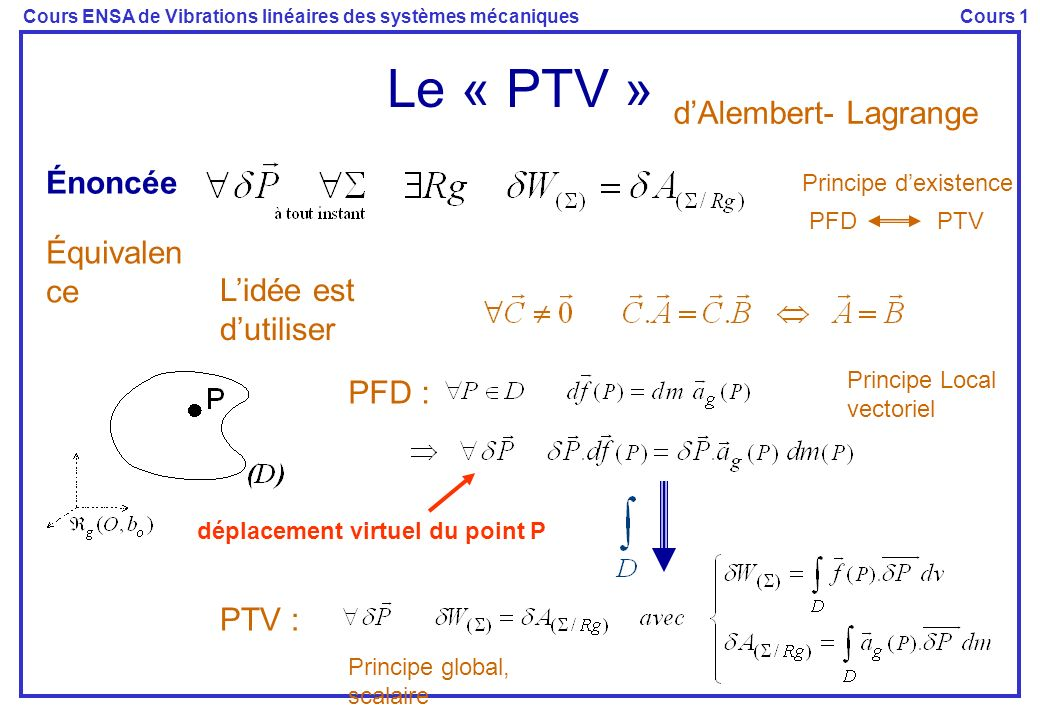 Le « PTV » d'Alembert- Lagrange Énoncée Équivalence