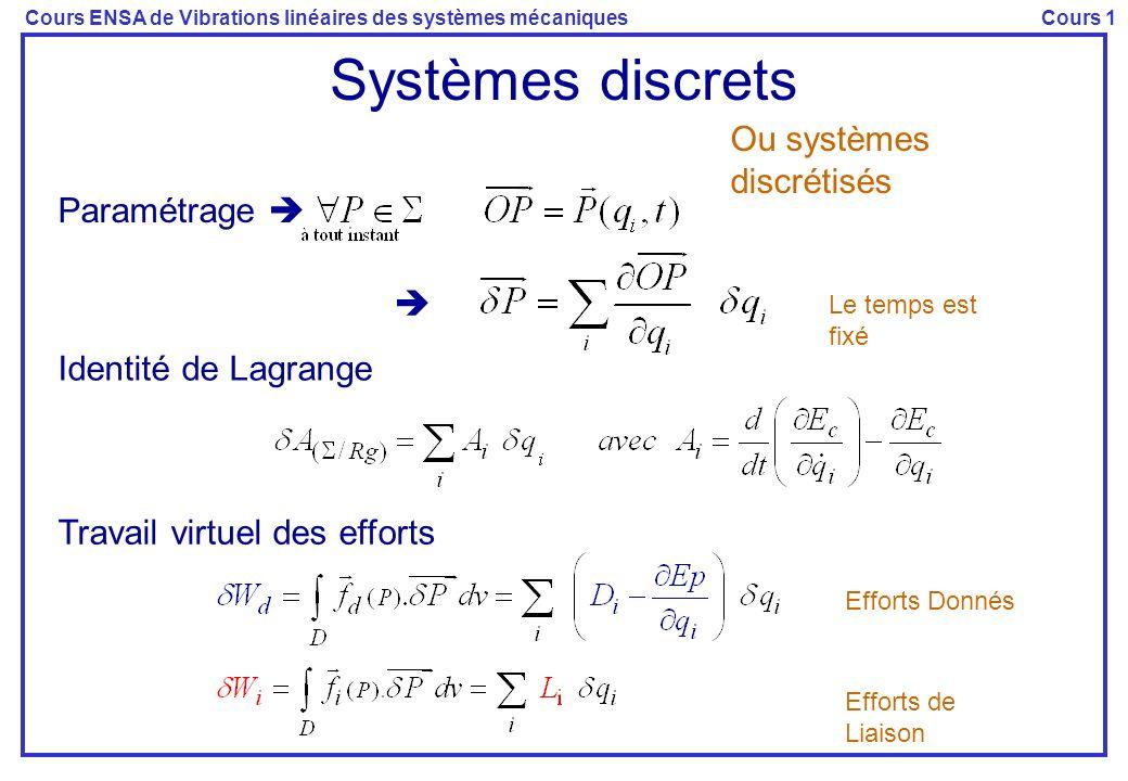 Systèmes discrets Ou systèmes discrétisés Paramétrage  