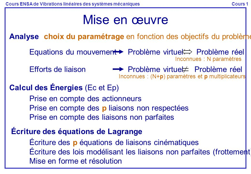 Mise en œuvre Analyse. choix du paramétrage en fonction des objectifs du problème. Inconnues : N paramètres.