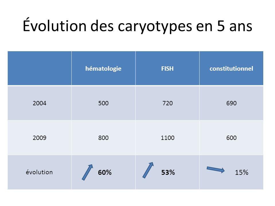 Évolution des caryotypes en 5 ans