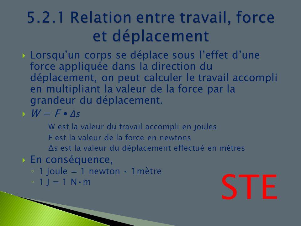 5.2.1 Relation entre travail, force et déplacement