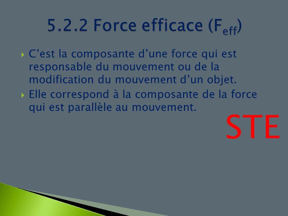 5.2.2 Force efficace (Feff) C'est la composante d'une force qui est responsable du mouvement ou de la modification du mouvement d'un objet.