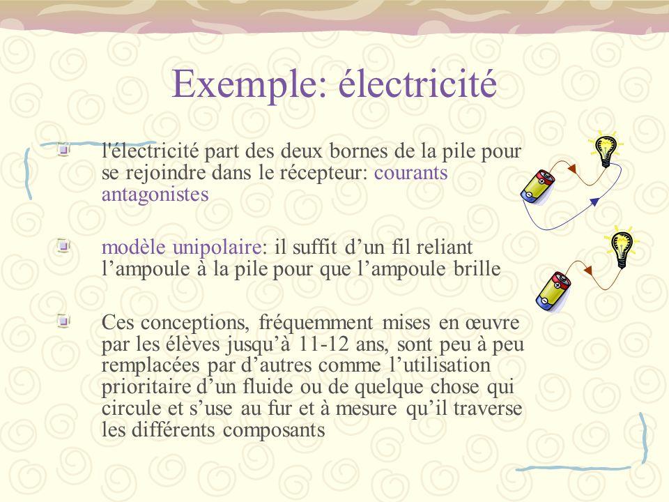 Exemple: électricité l électricité part des deux bornes de la pile pour se rejoindre dans le récepteur: courants antagonistes.