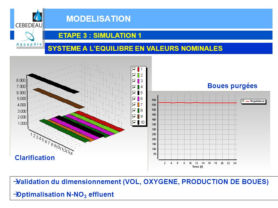 MODELISATION ETAPE 3 : SIMULATION 1