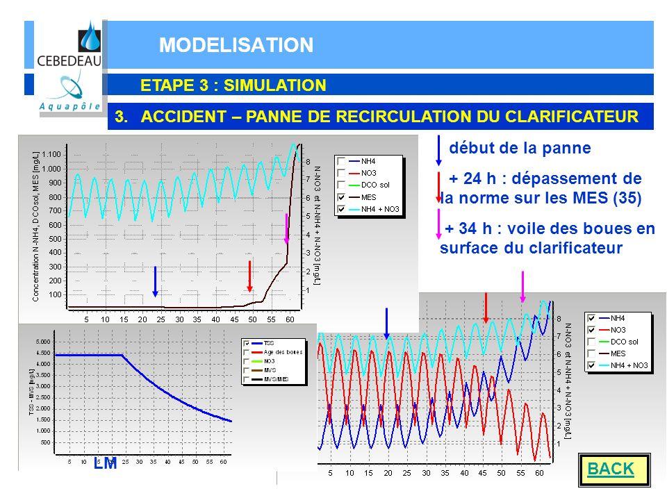 MODELISATION ETAPE 3 : SIMULATION