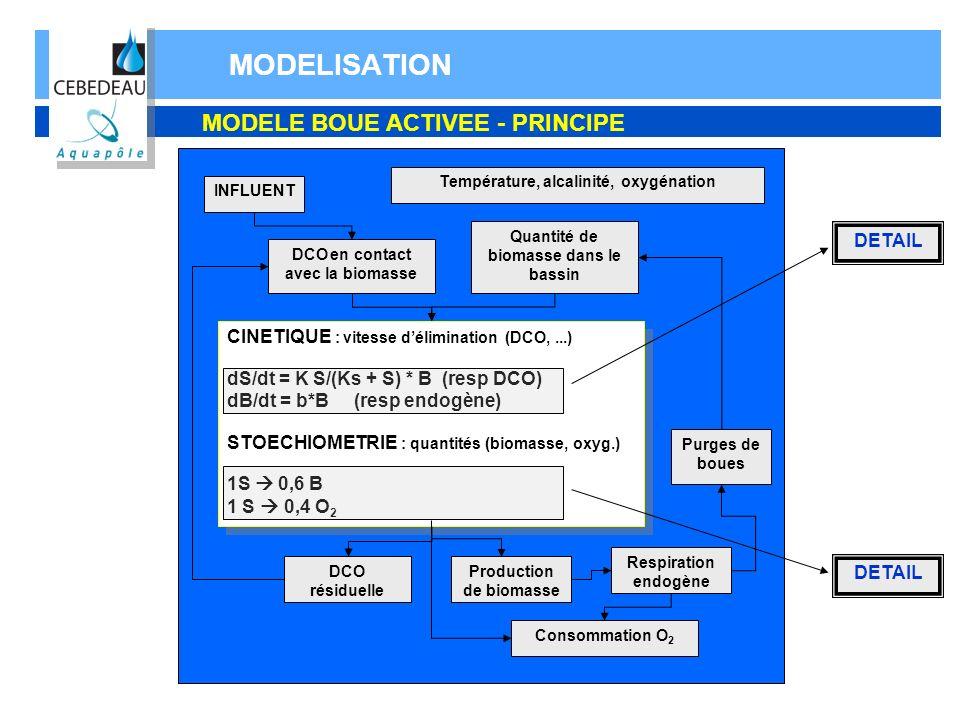 MODELISATION MODELE BOUE ACTIVEE - PRINCIPE DETAIL