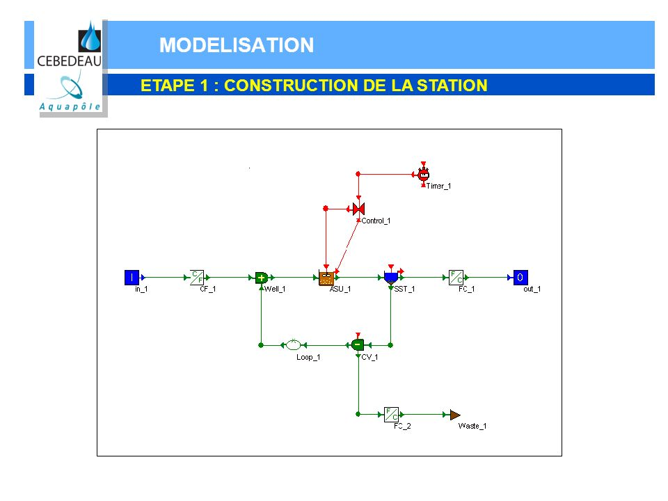 MODELISATION ETAPE 1 : CONSTRUCTION DE LA STATION
