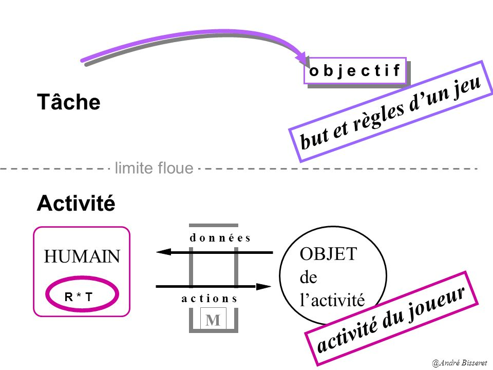 but et règles d'un jeu Tâche Activité activité du joueur OBJET HUMAIN