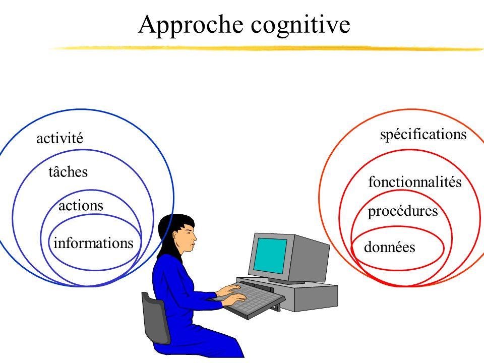 Approche cognitive spécifications activité tâches fonctionnalités