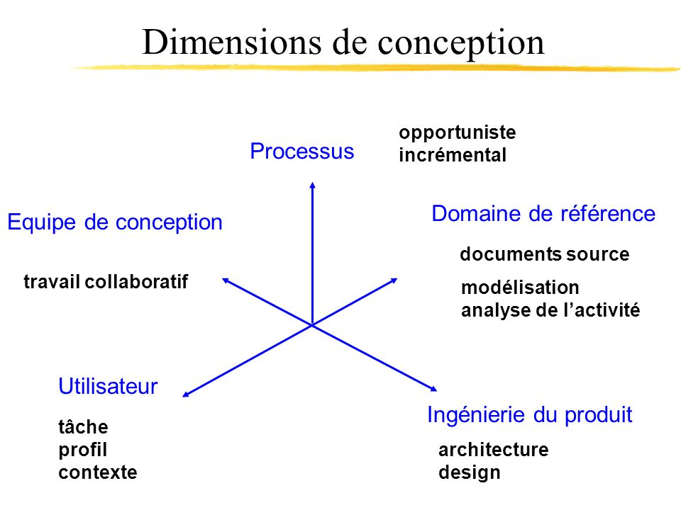 Dimensions de conception