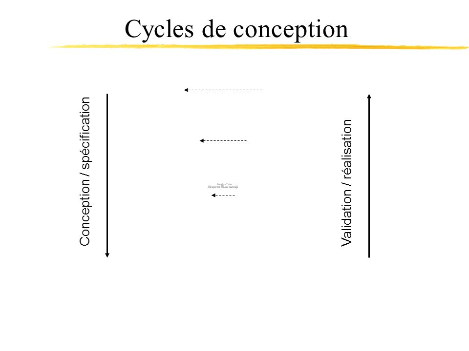 Cycles de conception Conception / spécification