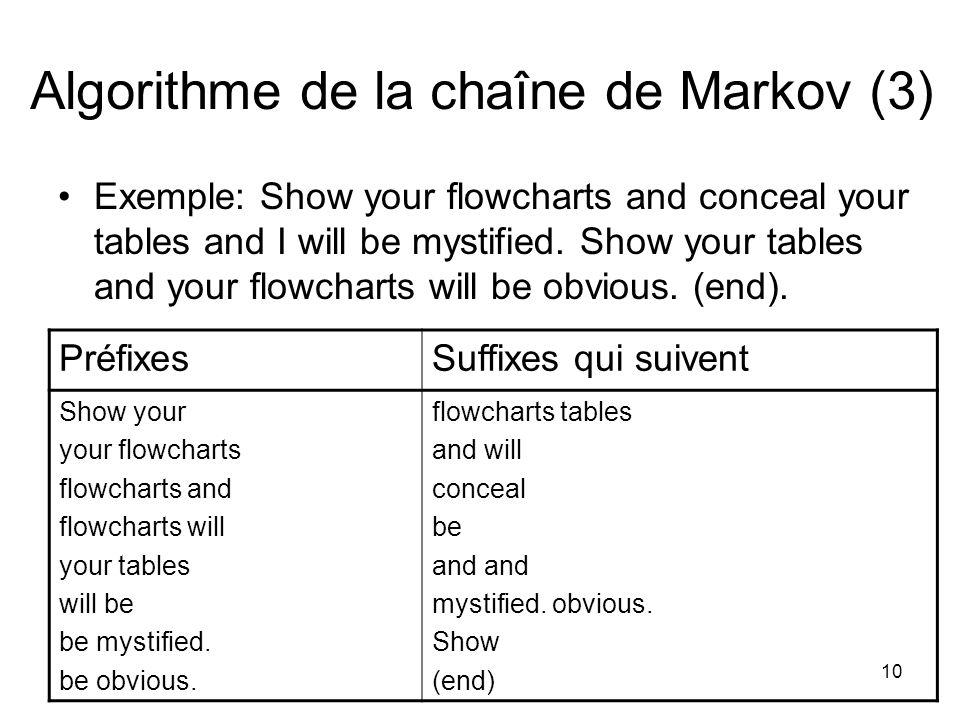 Algorithme de la chaîne de Markov (3)