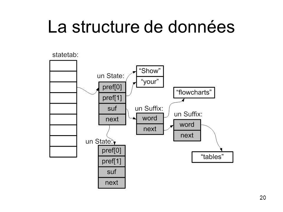 La structure de données