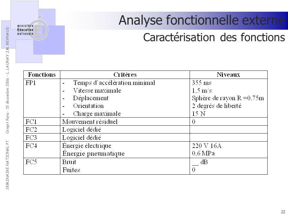 Analyse fonctionnelle externe