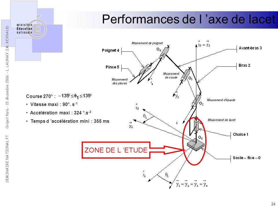 Performances de l 'axe de lacet