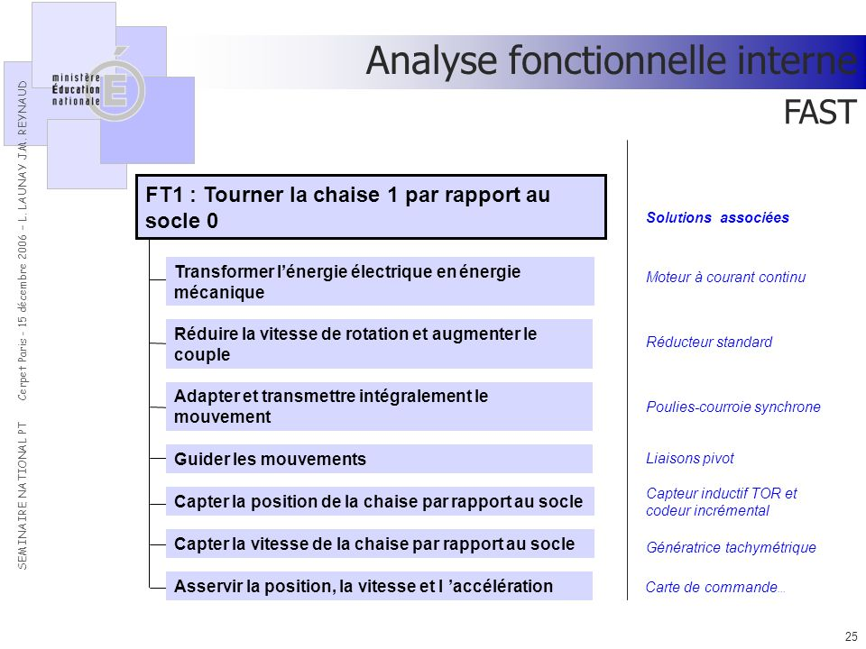 Analyse fonctionnelle interne